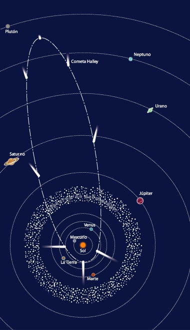 A velocidade orbital do sistema solar em torn 5